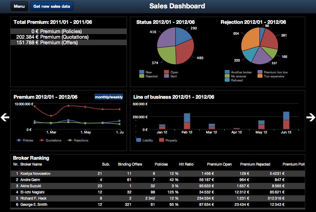 Mobile Dashboard Reporting powered by JAX-RS and Highcharts
