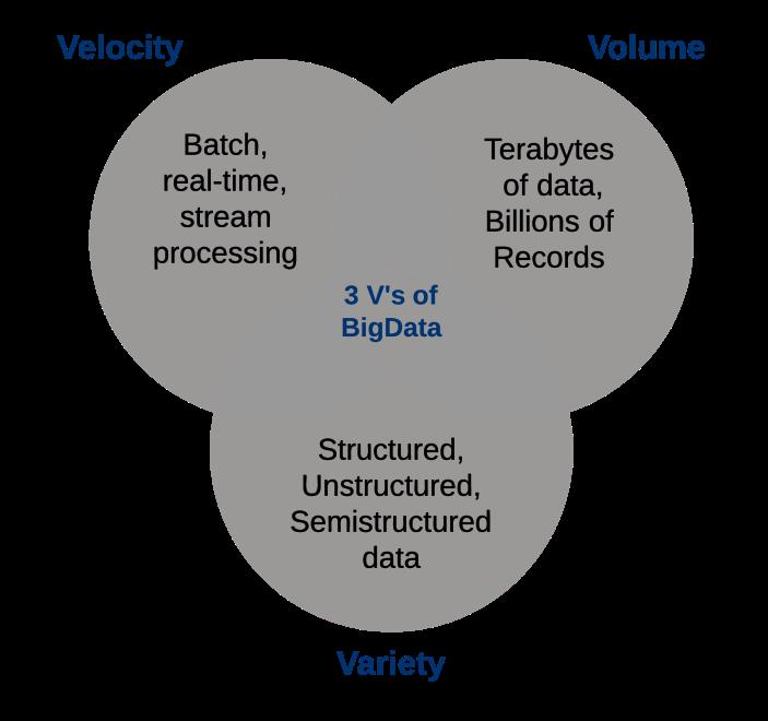 Big Data Characteristics