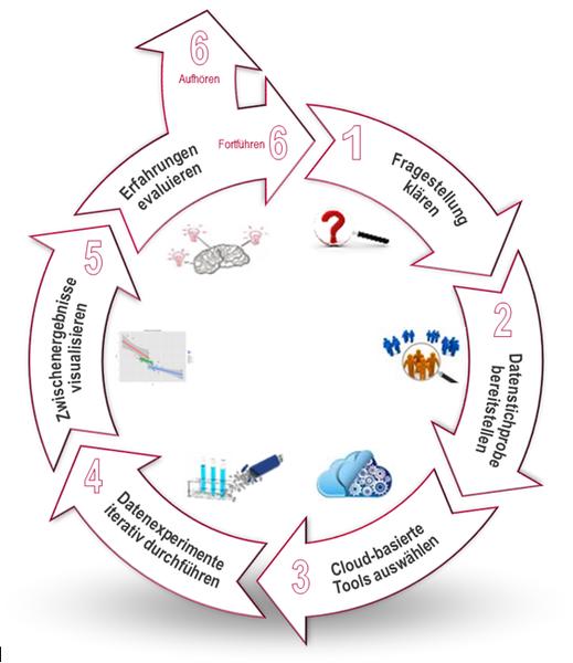 """mgm-Artikel veröffentlicht: """"Anatomie eines Big Data-Projekts ..."""