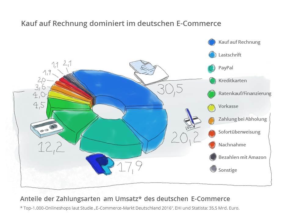 was ist kauf auf rechnung c a kauf auf rechnung ebay f hrt click collect in deutschland ein. Black Bedroom Furniture Sets. Home Design Ideas