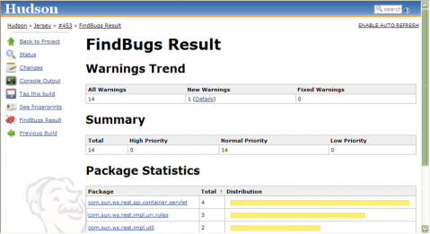 The FindBugs result overview shows 14 warnings, 1 new warning, 0 fixed warnings.
