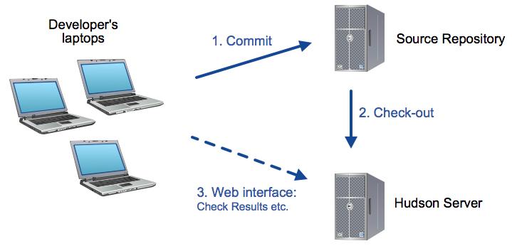 Hudson Network Setup Example