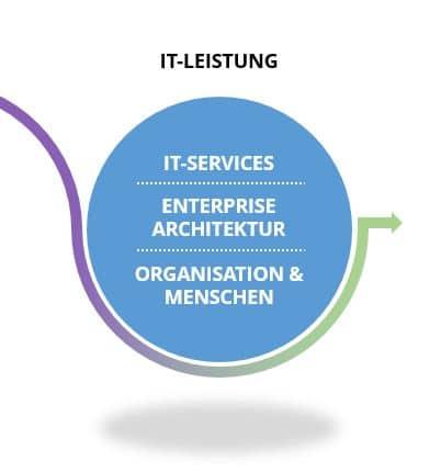 IT-Leistungen einer agilen IT-Strategie: IT-Services, Enterprise Architektur, Organisation und Menschen