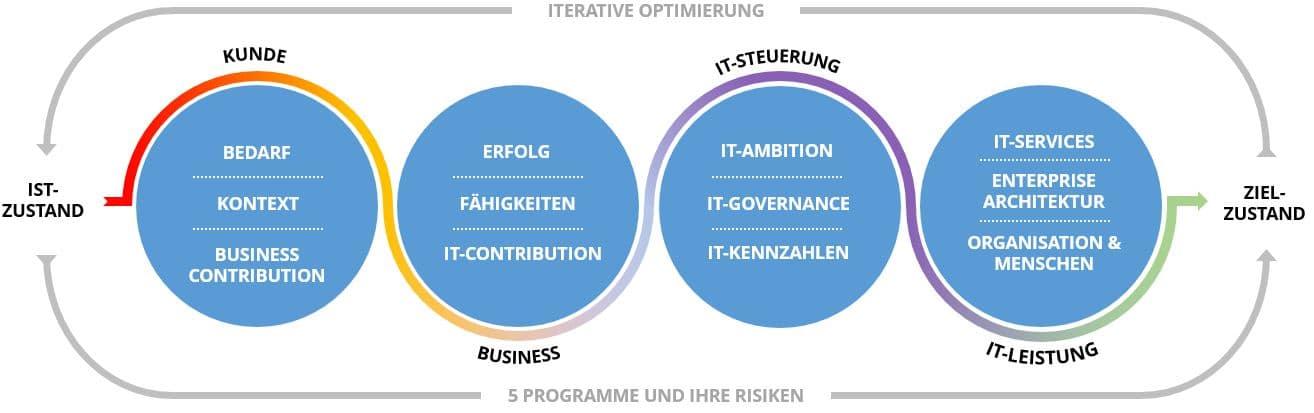Übersicht Schwerpunkte Agile IT Strategie Entwicklung mit Kunde, Business, IT-Steuerung und IT-Leistung