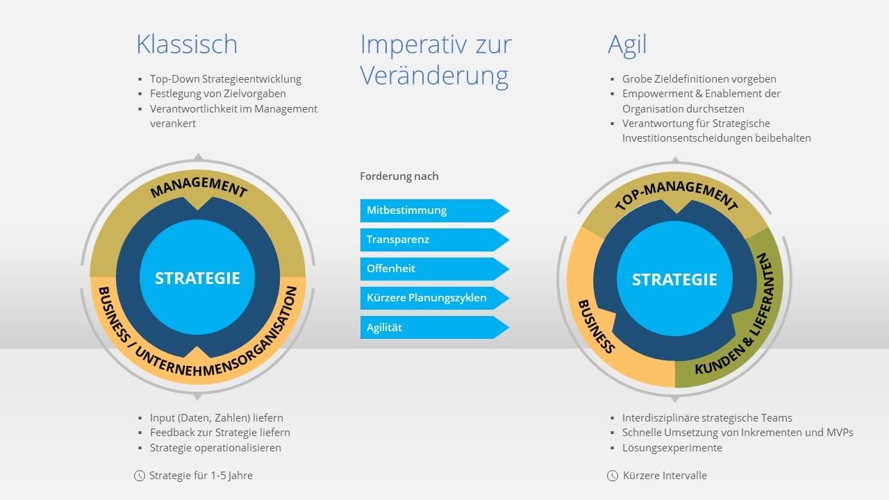 Agil IT-Strategie Entwicklung Involvierte Parteien Business, Management, Kunden & Lieferanten