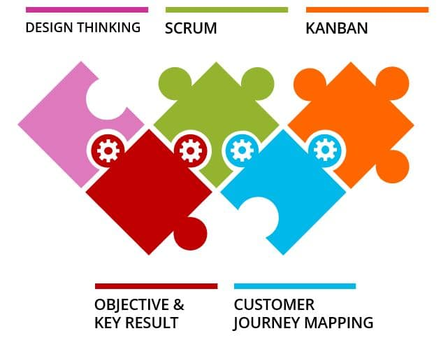 Agile Methoden für die IT-Strategieentwicklung: Design Thinking, Scrum, Kanban, Objective and Key Result (OKR), Customer Journey Mapping