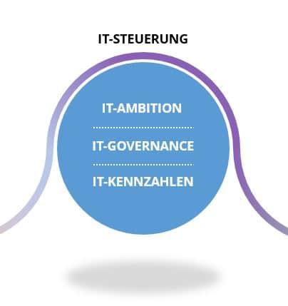 IT-Steuerung der agilen IT-Strategie: IT-Ambition, IT-Governance, IT-Kennzahlen