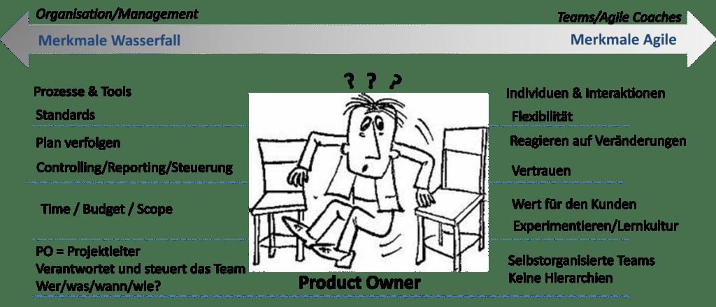 Scrum Product Owner zwischen Agilität und traditioneller Wasserf